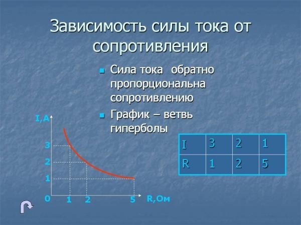 Зависимость силы тока от сопротивления