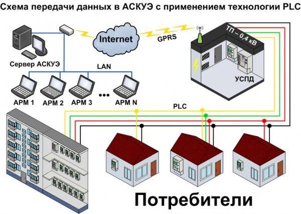 Схема передачи данных в АСКУЭ
