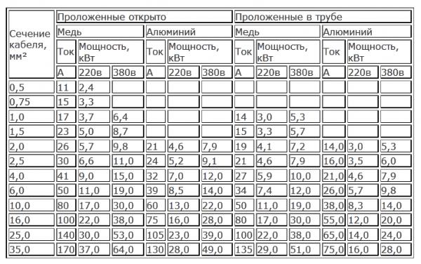 таблица выбора электродвигателя по мощности