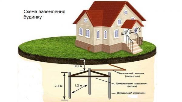 Схема заземления в частном доме