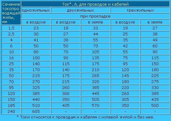 кабель апвббшп-1кв 4х70