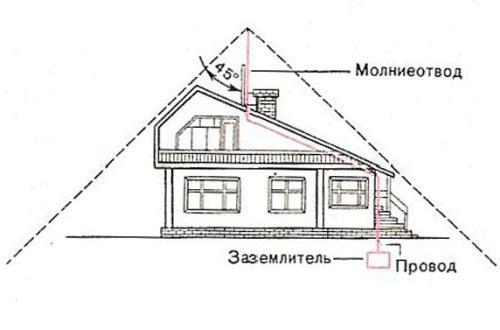 Молниеотвод в частном доме