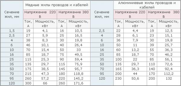 Таблица сечения провода по мощности