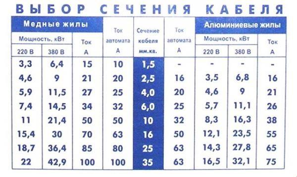 Таблица расчета сечения кабеля