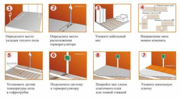 Этапы монтажа нагревательных матов