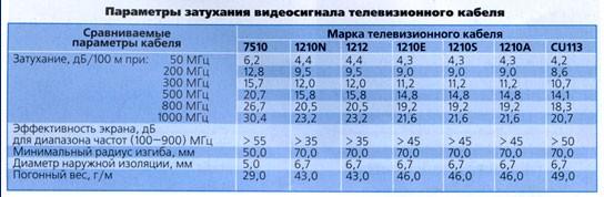 Таблица затухания видеосигнала