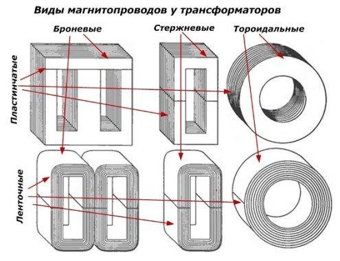 Разновидности сердечников для трансформатора