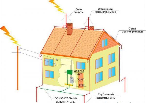 Устройство молниезащиты в частном доме