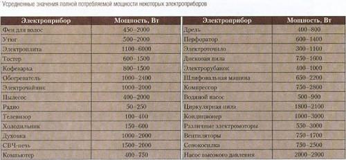 Мощность потребления некоторых электроприборов