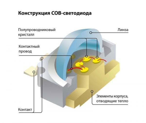 Конструкция cob светодиода