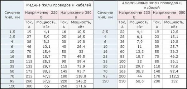 Таблица расчета сечения провода по току