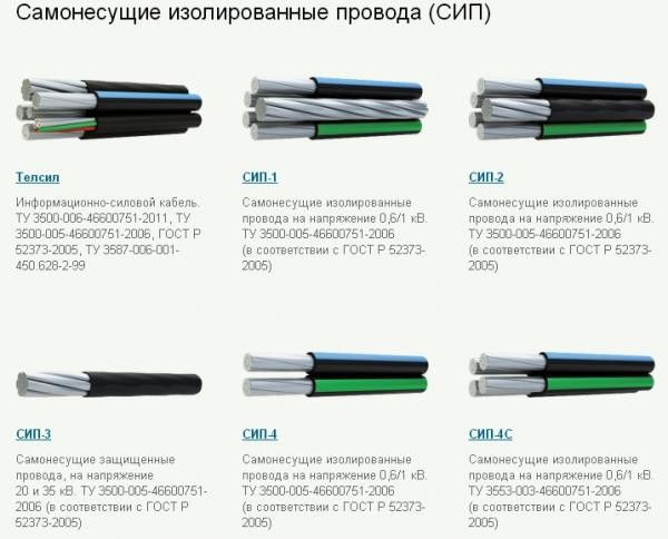 Разновидности проводов сип