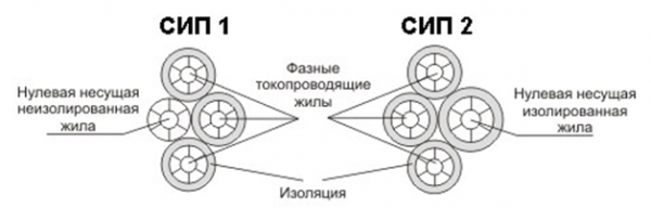 Конструкции самонесущих изолированных проводов