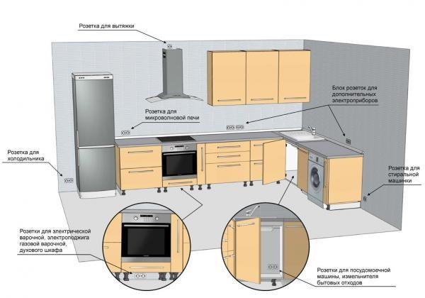 Розетки на фартуке кухни: в стеклянном, фото