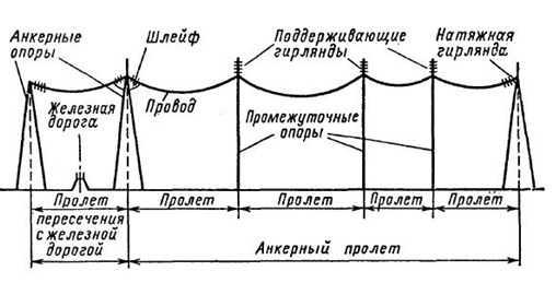 Схема воздушных линий электропередач