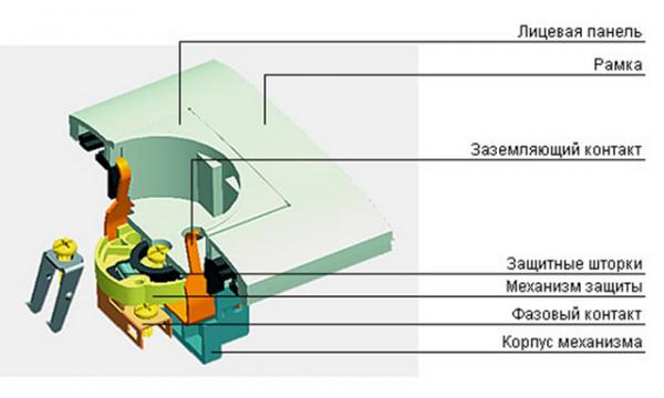 Конструкция штепсельной розетки