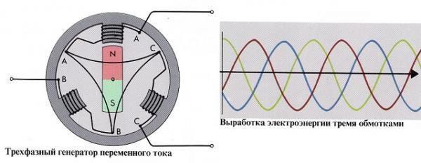 Схемa генерaторa переменного токa