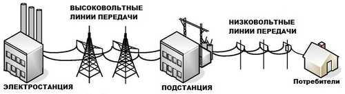 Принцип работы переменного тока