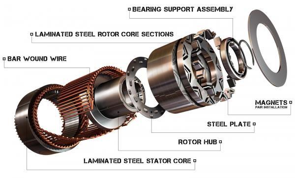 Принцип работы синхронного двигателя