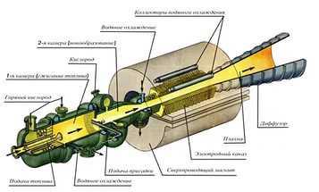 Принцип работы МГД-генератора