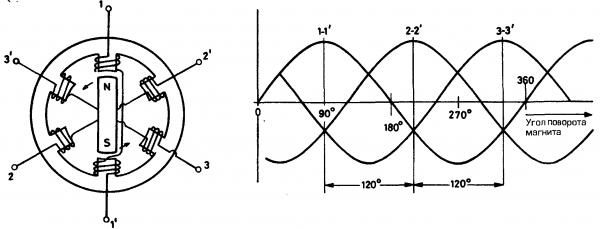 Соединение звезда и треугольник электродвигателя