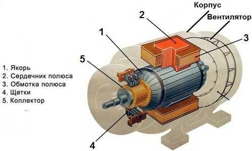 Конструкционные отличия синхронного и асинхронного двигателя