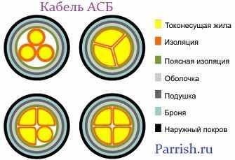 Конструкция АСБ кабеля