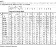 Таблица сечения проводов – как собрать данные самостоятельно