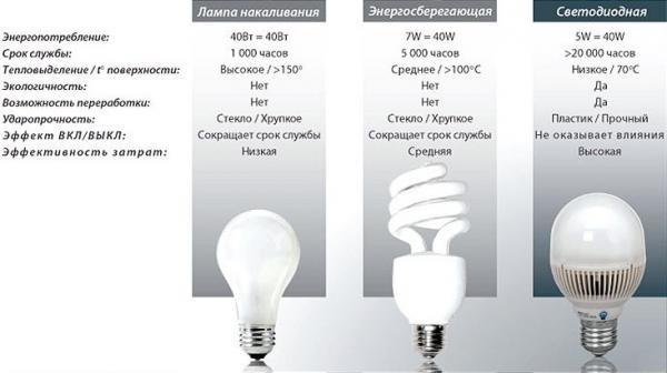 Сравнительная характеристика светодиодной лампы