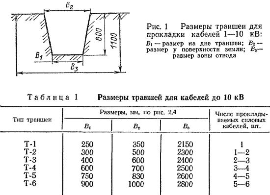 Размеры траншеи для прокладки кабеля
