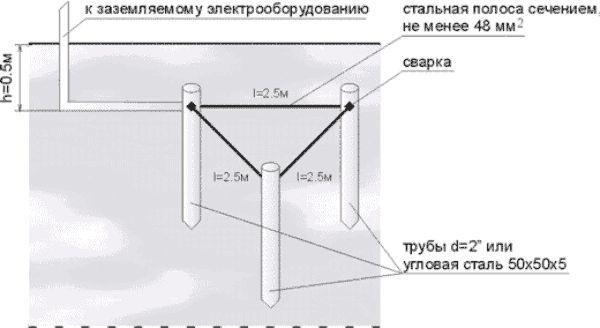 Схема контура заземления