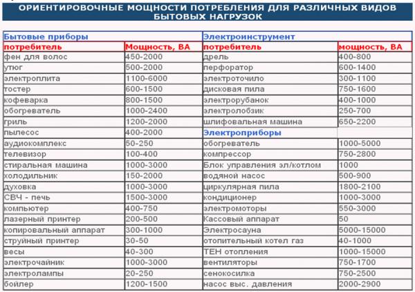 Таблица мощности, потребляемой электроприборами