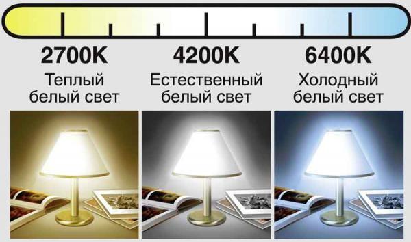 Цветовая гамма светодиодов