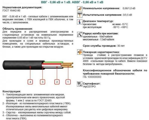Расшифровка силового кабеля ВВГ