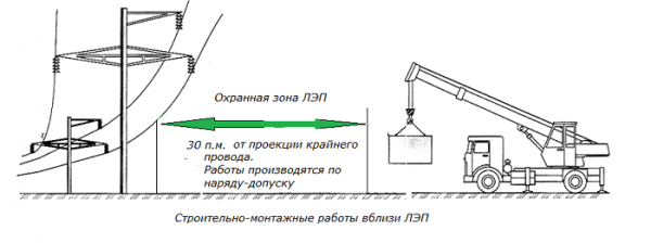 Работа вблизи линий электропередач
