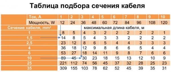 Таблица расчета сечения кабеля по длине