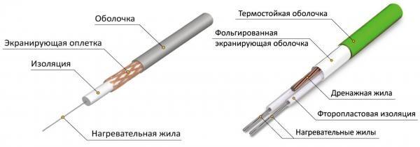 Одно и двужильный кабель