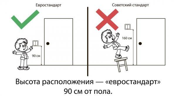 Высота установки выключателей