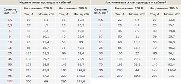 Таблица сечения по току