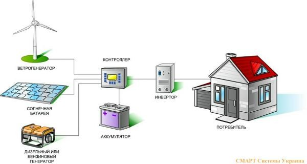 Принцип работы альтернативных источников энергии