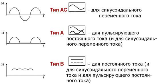 Тип для различного тока
