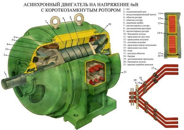 Двигатель с короткозамкнутым ротором