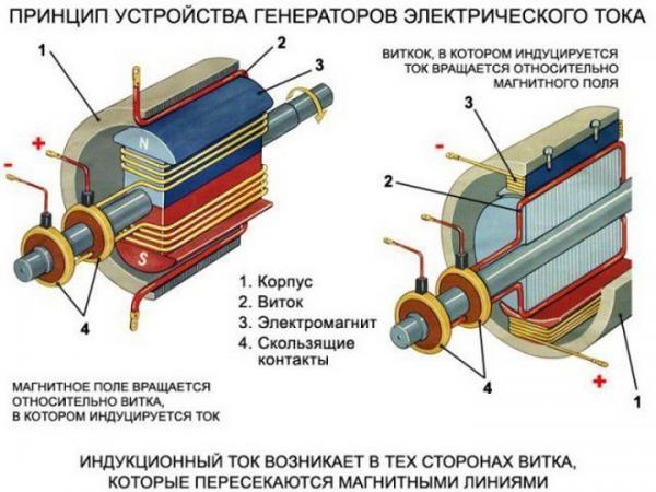 Принцип работы классического генератора