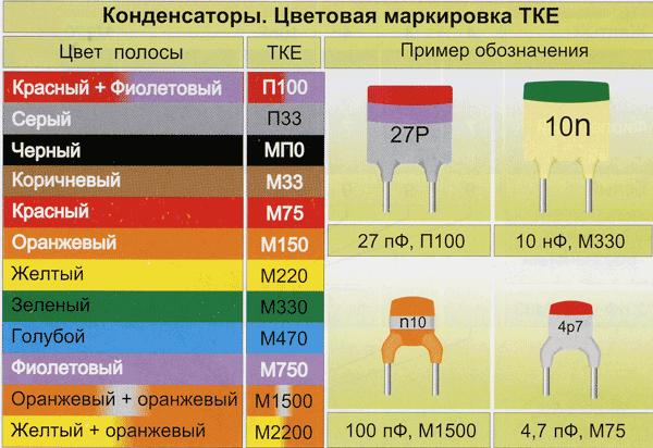Цветовая маркировка