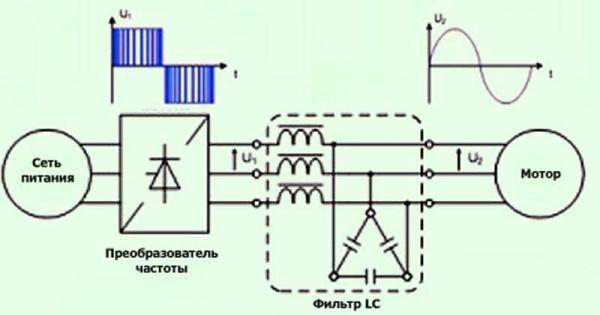 Принцип работы трехфазного асинхронного двигателя