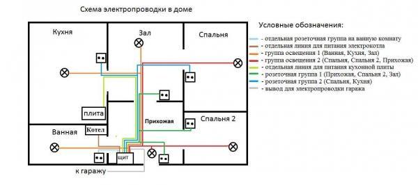 Схема проводки в доме