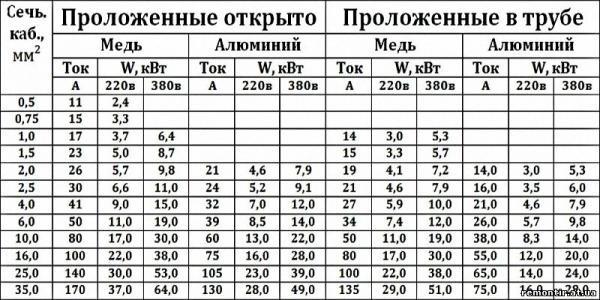 Таблица сечения