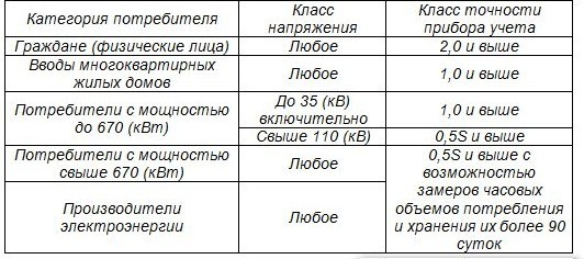 Таблица класса точности счетчиков