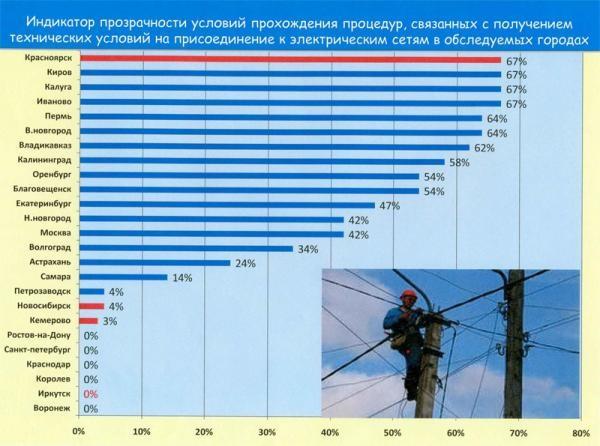 Рейтинг городов по прозрачности при подключении