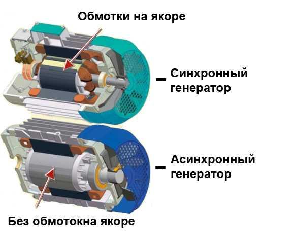 Отличие генераторов тока